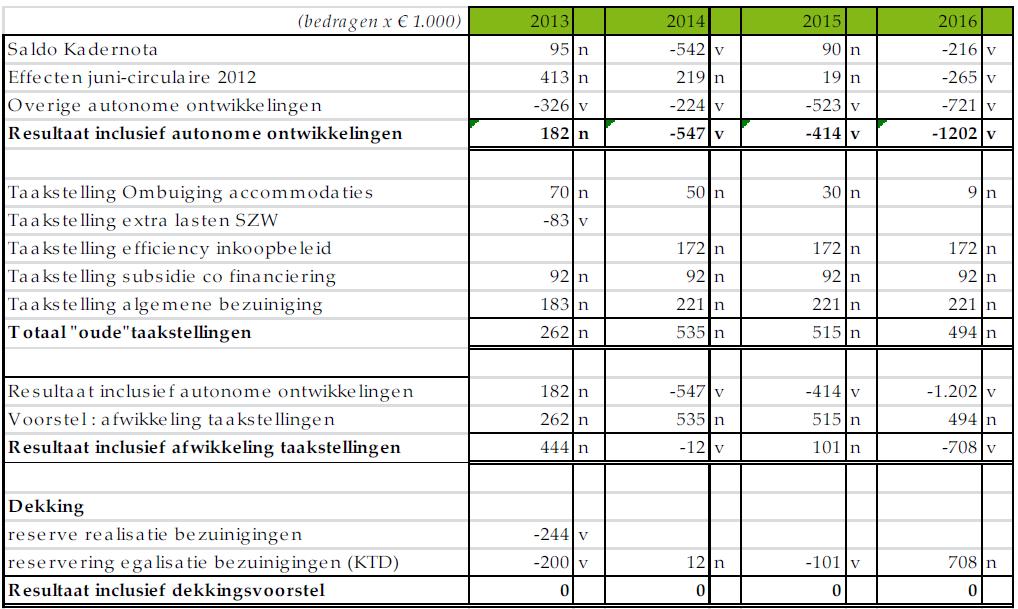 resultatenrekening begroting 2013