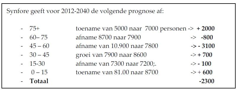 leeftijdprojectie 2040